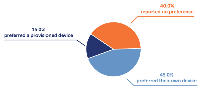 ClinicalInk-BYOD-Blog_chart-graphic_9-20-19_VF